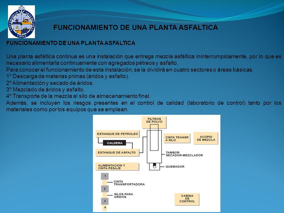 FUNCIONAMIENTO DE UNA PLANTA ASFALTICA Una planta asfáltica continua es una instalación que entrega mezcla asfáltica ininterrumpidamente, por lo que es necesario alimentarla continuamente con agregados pétreos y asfalto.