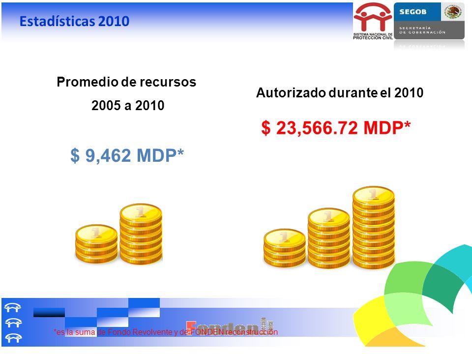 Promedio de recursos 2005 a 2010 $ 9,462 MDP* Autorizado durante el 2010 $ 23,566.72 MDP* *es la suma de Fondo Revolvente y de FONDEN reconstrucción E