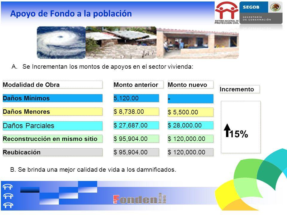 Apoyo de Fondo a la población Daños Parciales Daños Menores Reubicación Reconstrucción en mismo sitio Daños Mínimos - - $ 5,500.00 $ 28,000.00 $ 120,0