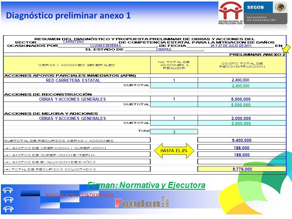 CARRETERO LLUVIAS SEVERAS26 Y 27 DE JULIO DE 2011 CHIAPAS RED CARRETERA ESTATAL OBRAS Y ACCIONES GENERALES 1 1 1 3 2,400,000 5,000,000 2,000,000 9,400