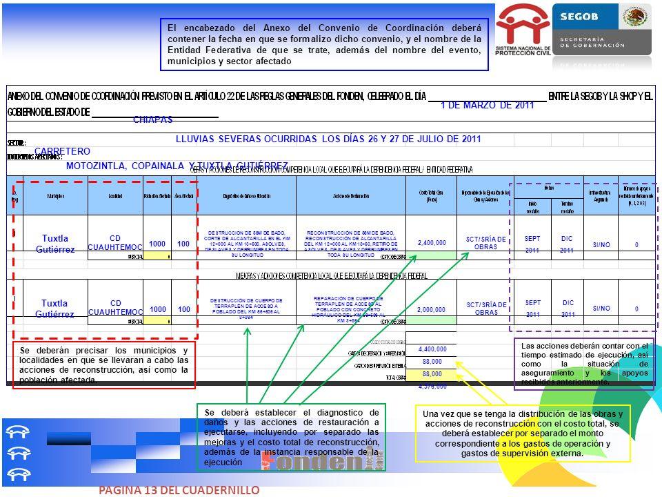 1 DE MARZO DE 2011 CHIAPAS Tuxtla Gutiérrez CD CUAUHTEMOC 1000 100 DESTRUCCION DE 56M DE BADO, CORTE DE ALCANTARILLA EN EL KM 12+000 AL KM 13+500. ASO