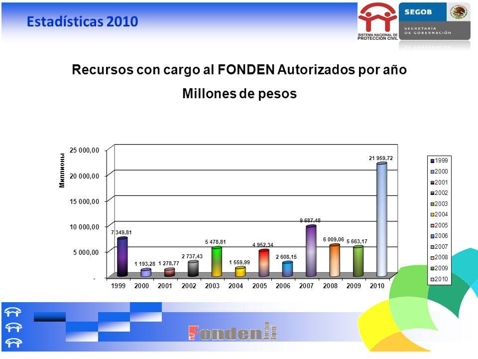Estadísticas 2010 Recursos con cargo al FONDEN Autorizados por año Millones de pesos