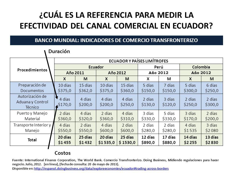 ¿CUÁL ES LA REFERENCIA PARA MEDIR LA EFECTIVIDAD DEL CANAL COMERCIAL EN ECUADOR? Procedimientos ECUADOR Y PAÍSES LIMÍTROFES EcuadorPerúColombia Año 20