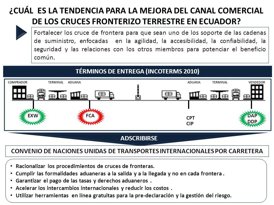 VENDEDORTERMINALADUANACOMPRADORTERMINALADUANA Racionalizar los procedimientos de cruces de fronteras.