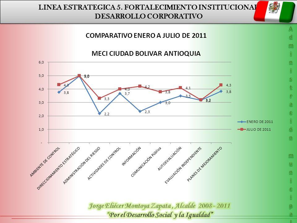 LINEA ESTRATEGICA 5. FORTALECIMIENTO INSTITUCIONAL DESARROLLO CORPORATIVO LINEA ESTRATEGICA 5. FORTALECIMIENTO INSTITUCIONAL DESARROLLO CORPORATIVO PL
