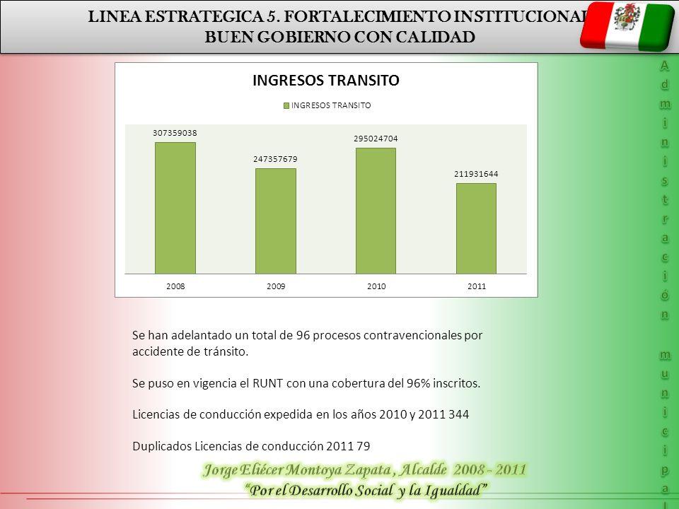 BUEN GOBIERNO CON CALIDAD LINEA ESTRATEGICA 5. FORTALECIMIENTO INSTITUCIONAL BUEN GOBIERNO CON CALIDAD PLAN DE DESRROLLO DEPARTAMENTAL LINEA ESTRATÉGI