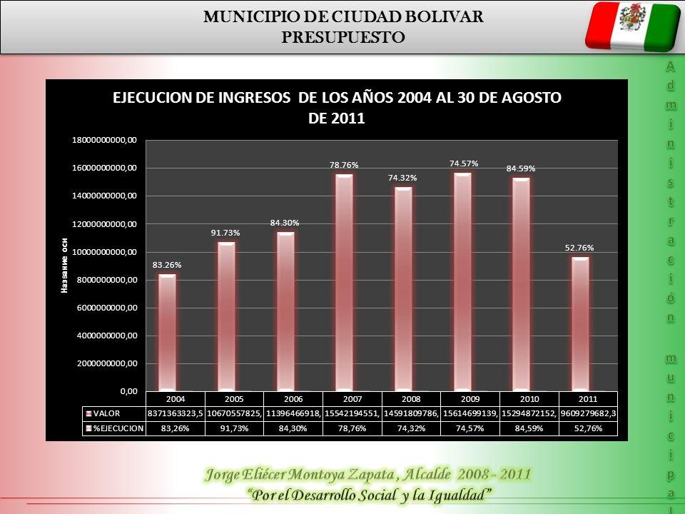 MUNICIPIO DE CIUDAD BOLIVAR PRESUPUESTO MUNICIPIO DE CIUDAD BOLIVAR PRESUPUESTO