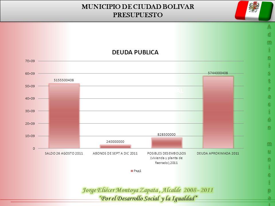 MUNICIPIO DE CIUDAD BOLIVAR PRESUPUESTO MUNICIPIO DE CIUDAD BOLIVAR PRESUPUESTO PLAN DE DESRROLLO DEPARTAMENTAL LINEA ESTRATÉGICA 2 DESARROLLO SOCIAL