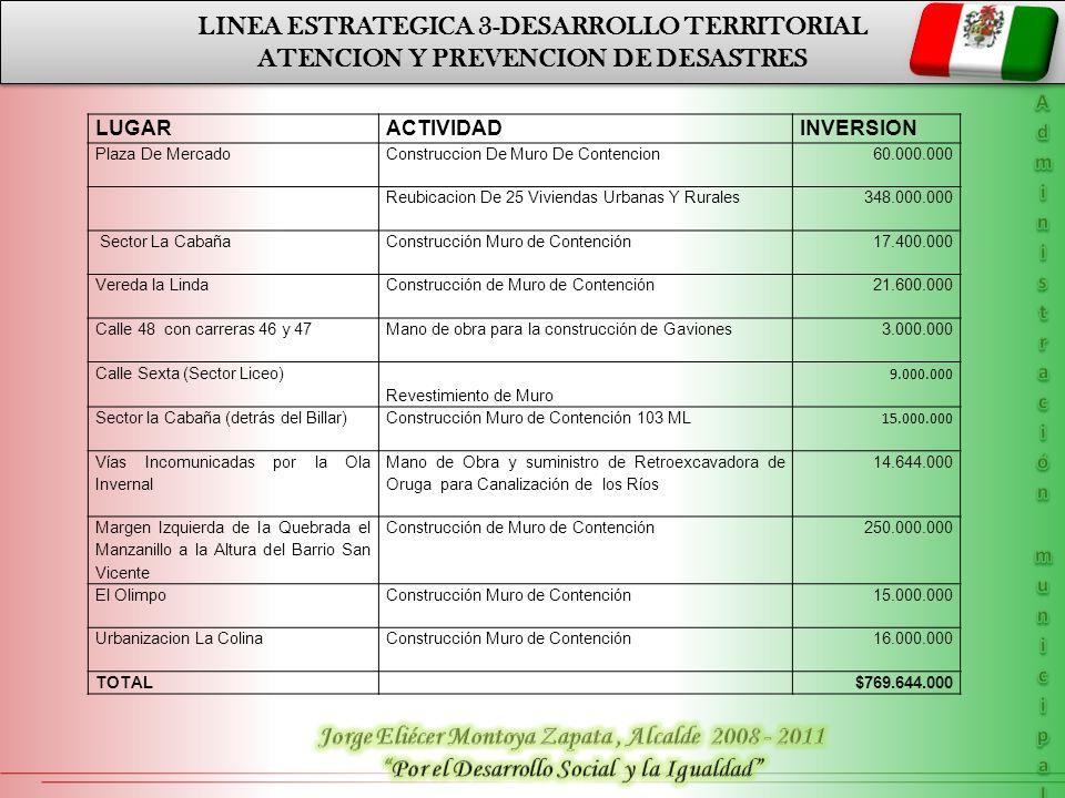 MUNICIPIO DE CIUDAD BOLIVAR ANTIOQUIA LINEA ESTRATEGICA 4.
