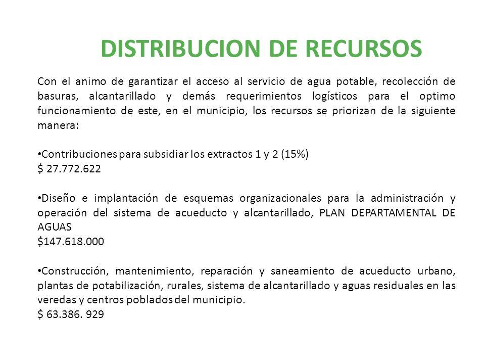 DISTRIBUCION DE RECURSOS Con el animo de garantizar el acceso al servicio de agua potable, recolección de basuras, alcantarillado y demás requerimientos logísticos para el optimo funcionamiento de este, en el municipio, los recursos se priorizan de la siguiente manera: Contribuciones para subsidiar los extractos 1 y 2 (15%) $ 27.772.622 Diseño e implantación de esquemas organizacionales para la administración y operación del sistema de acueducto y alcantarillado, PLAN DEPARTAMENTAL DE AGUAS $147.618.000 Construcción, mantenimiento, reparación y saneamiento de acueducto urbano, plantas de potabilización, rurales, sistema de alcantarillado y aguas residuales en las veredas y centros poblados del municipio.