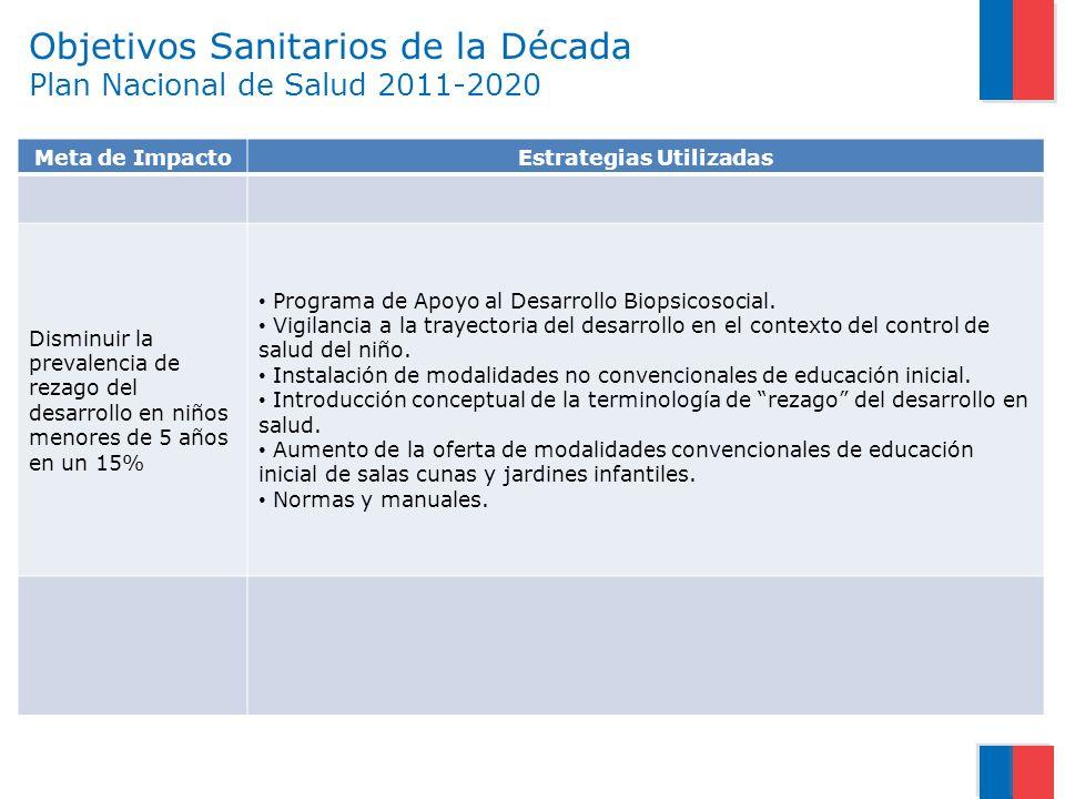 Objetivos Sanitarios de la Década Plan Nacional de Salud 2011-2020 Meta de ImpactoEstrategias Utilizadas Disminuir la prevalencia de rezago del desarr