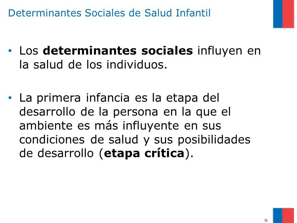 Determinantes Sociales de Salud Infantil Los determinantes sociales influyen en la salud de los individuos. La primera infancia es la etapa del desarr