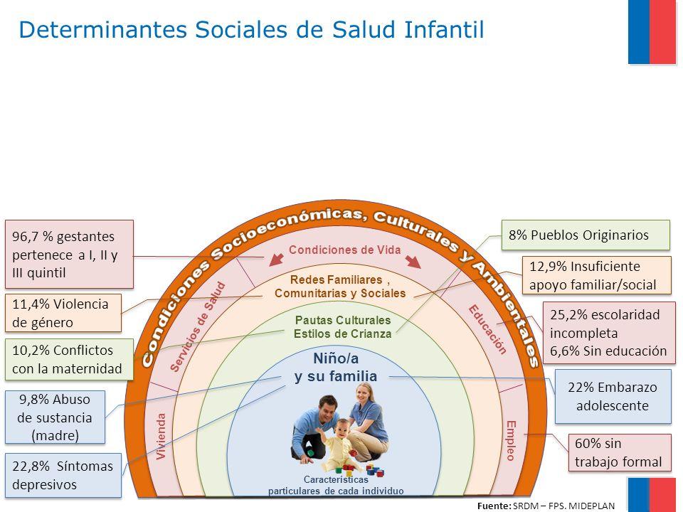 Determinantes Sociales de Salud Infantil Condiciones de Vida Vivienda Servicios de Salud Educación Empleo Pautas Culturales Estilos de Crianza Redes Familiares, Comunitarias y Sociales Niño/a y su familia Características particulares de cada individuo 22% Embarazo adolescente 22,8% Síntomas depresivos 8% Pueblos Originarios 12,9% Insuficiente apoyo familiar/social 9,8% Abuso de sustancia (madre) 10,2% Conflictos con la maternidad 11,4% Violencia de género 25,2% escolaridad incompleta 6,6% Sin educación 25,2% escolaridad incompleta 6,6% Sin educación 96,7 % gestantes pertenece a I, II y III quintil 60% sin trabajo formal Fuente: SRDM – FPS.