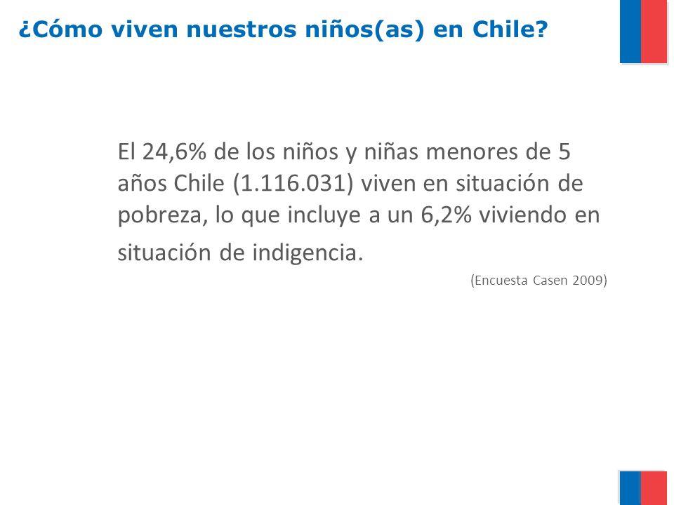 ¿Cómo viven nuestros niños(as) en Chile? El 24,6% de los niños y niñas menores de 5 años Chile (1.116.031) viven en situación de pobreza, lo que inclu