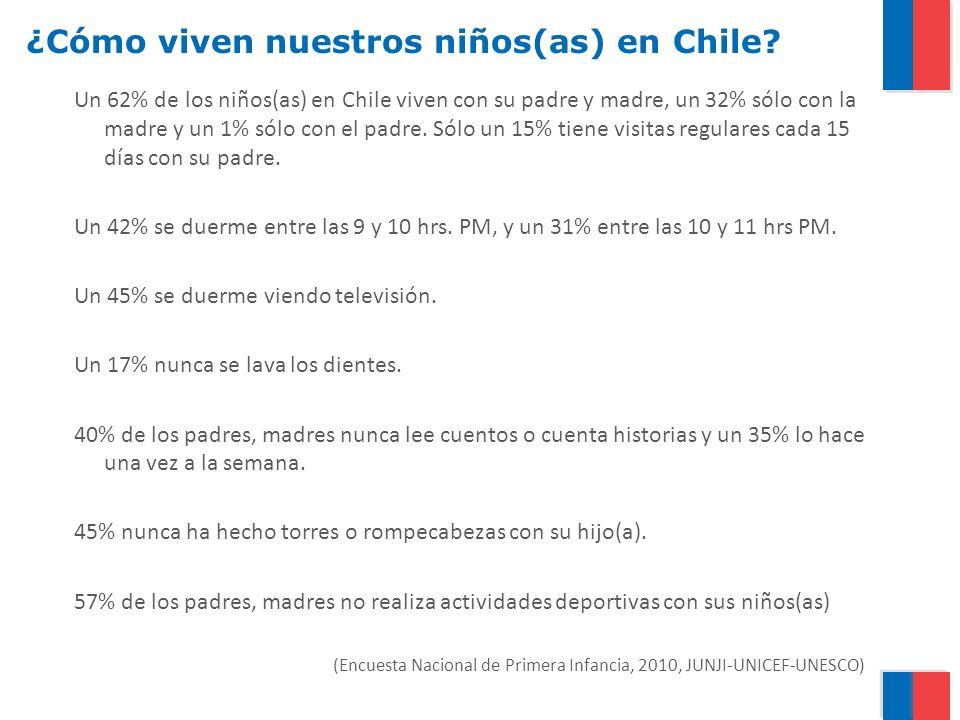 ¿Cómo viven nuestros niños(as) en Chile? Un 62% de los niños(as) en Chile viven con su padre y madre, un 32% sólo con la madre y un 1% sólo con el pad
