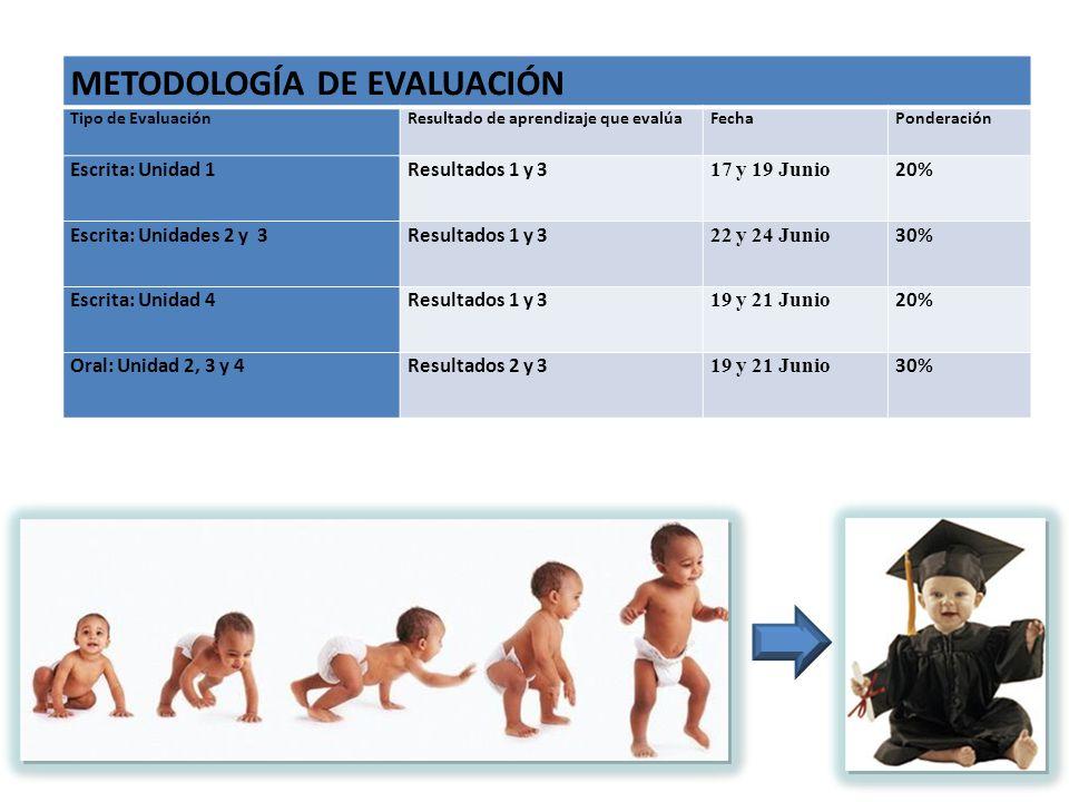 METODOLOGÍA DE EVALUACIÓN Tipo de EvaluaciónResultado de aprendizaje que evalúaFechaPonderación Escrita: Unidad 1Resultados 1 y 3 17 y 19 Junio 20% Es