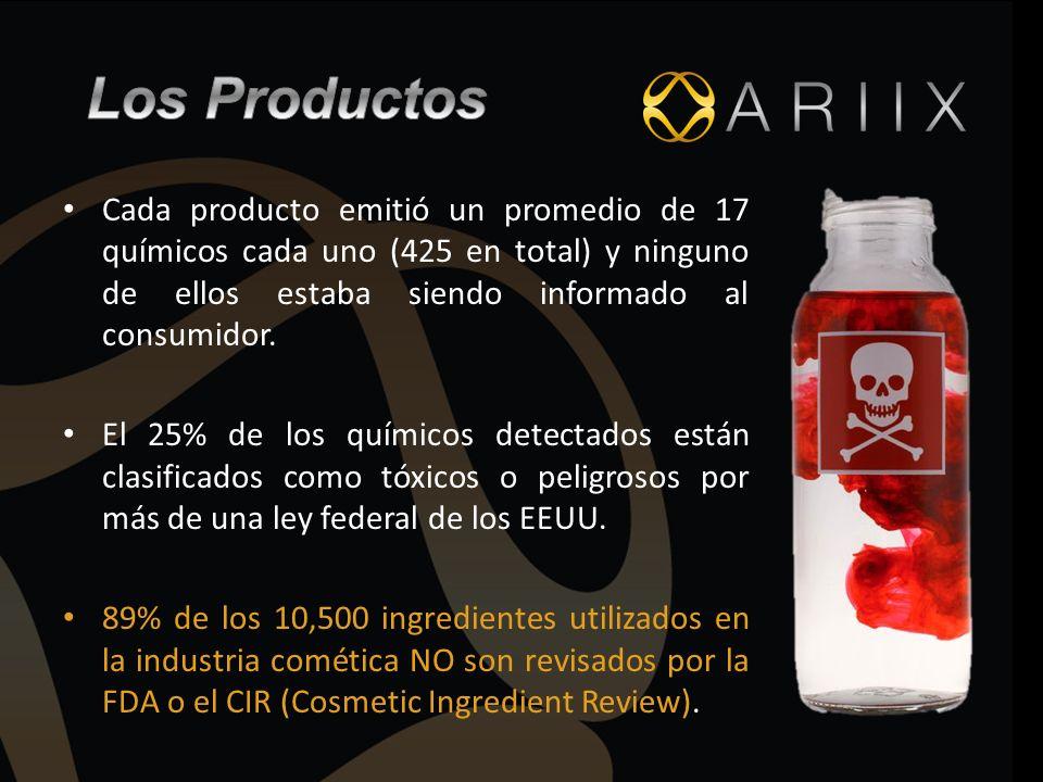 Cada producto emitió un promedio de 17 químicos cada uno (425 en total) y ninguno de ellos estaba siendo informado al consumidor. El 25% de los químic