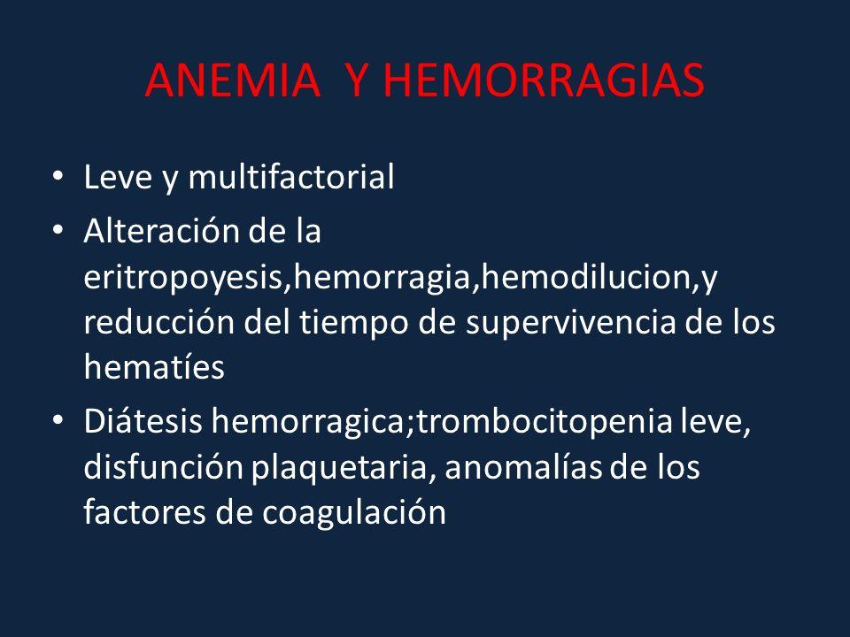 ANEMIA Y HEMORRAGIAS Leve y multifactorial Alteración de la eritropoyesis,hemorragia,hemodilucion,y reducción del tiempo de supervivencia de los hemat