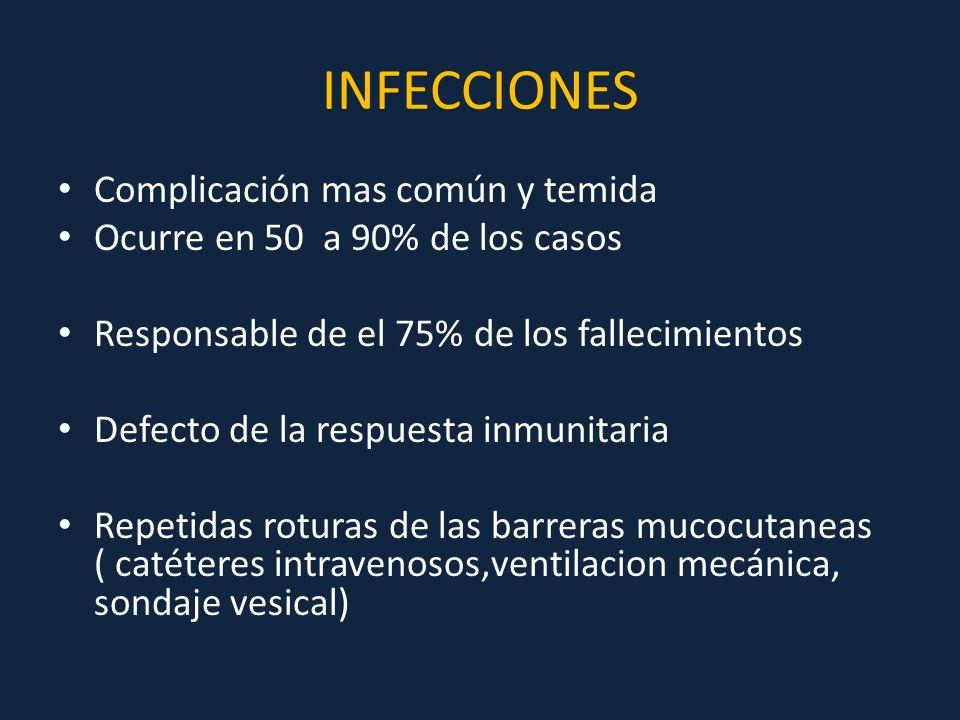 INFECCIONES Complicación mas común y temida Ocurre en 50 a 90% de los casos Responsable de el 75% de los fallecimientos Defecto de la respuesta inmuni