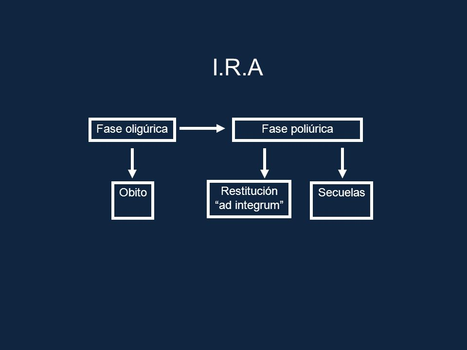 I.R.A Fase oligúrica Fase poliúrica Obito Restitución ad integrum Secuelas
