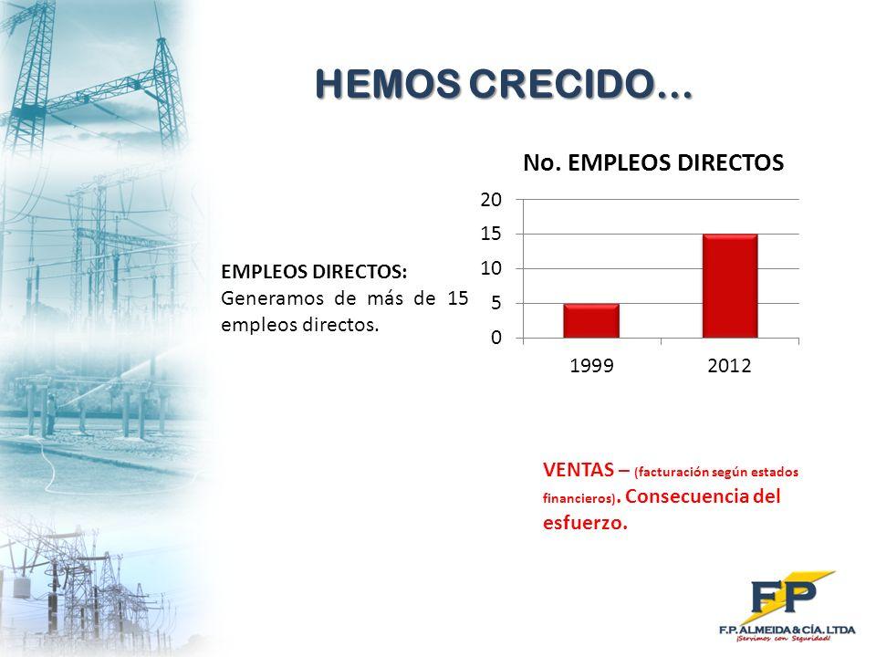 HEMOS CRECIDO… EMPLEOS DIRECTOS: Generamos de más de 15 empleos directos. VENTAS – ( facturación según estados financieros ). Consecuencia del esfuerz