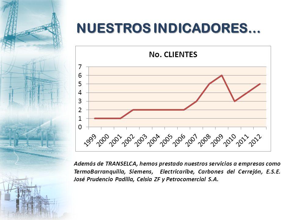 Además de TRANSELCA, hemos prestado nuestros servicios a empresas como TermoBarranquilla, Siemens, Electricaribe, Carbones del Cerrejón, E.S.E. José P
