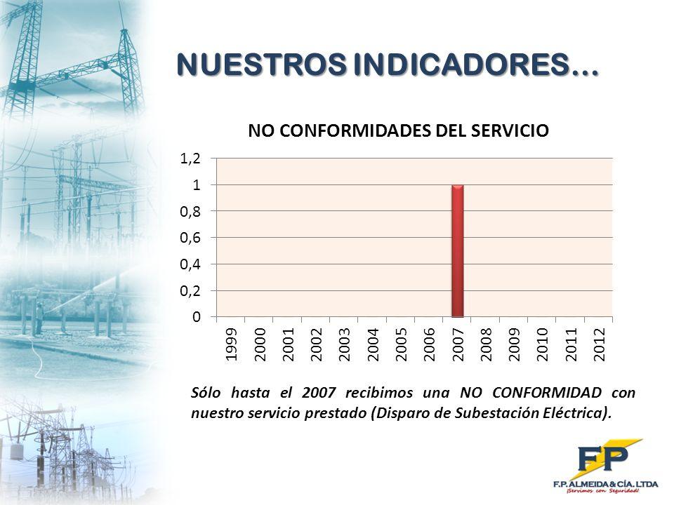 NUESTROS INDICADORES… Sólo hasta el 2007 recibimos una NO CONFORMIDAD con nuestro servicio prestado (Disparo de Subestación Eléctrica).