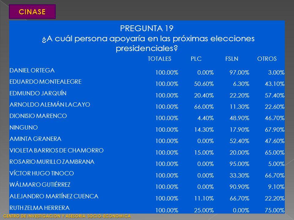 PREGUNTA 19 ¿A cuál persona apoyaría en las próximas elecciones presidenciales? TOTALESPLCFSLNOTROS DANIEL ORTEGA 100.00%0.00%97.00%3.00% EDUARDO MONT