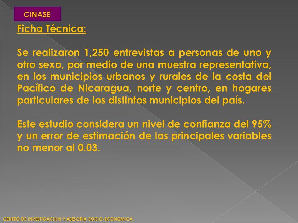 Ficha Técnica: Se realizaron 1,250 entrevistas a personas de uno y otro sexo, por medio de una muestra representativa, en los municipios urbanos y rur