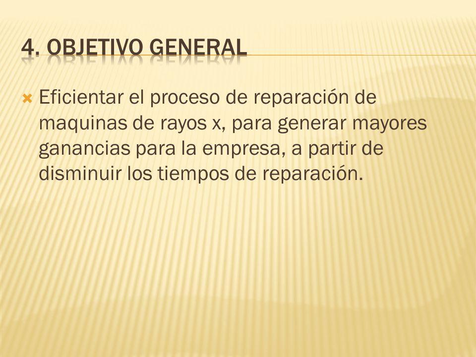 Eficientar el proceso de reparación de maquinas de rayos x, para generar mayores ganancias para la empresa, a partir de disminuir los tiempos de reparación.