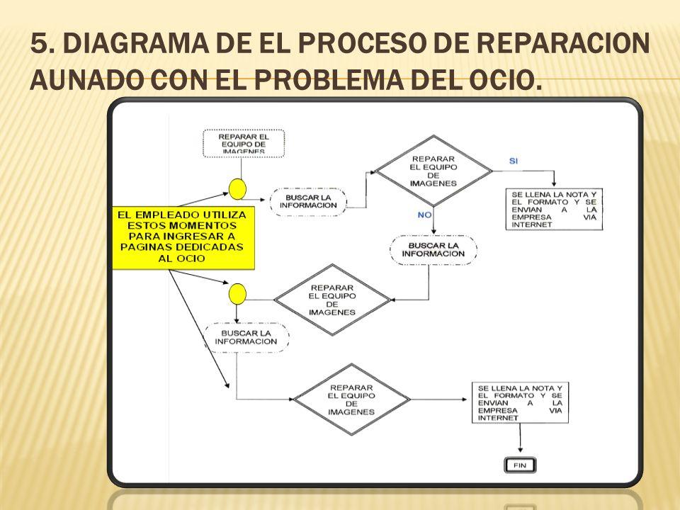 5. DIAGRAMA DE EL PROCESO DE REPARACION AUNADO CON EL PROBLEMA DEL OCIO.
