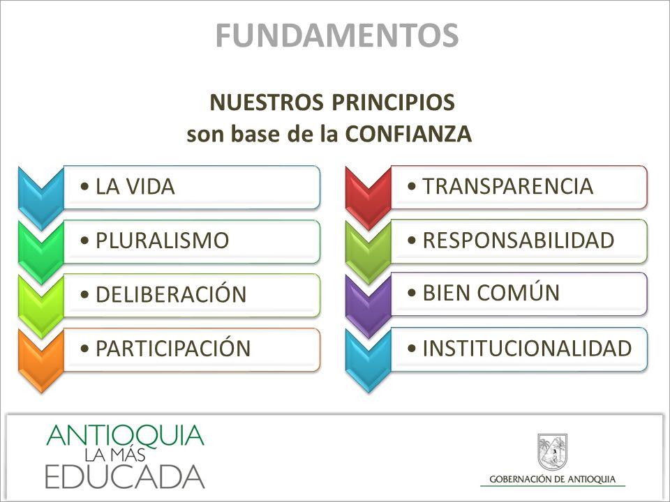 FUNDAMENTOS NUESTROS PRINCIPIOS LA VIDAPLURALISMO DELIBERACIÓN PARTICIPACIÓNTRANSPARENCIARESPONSABILIDAD BIEN COMÚNINSTITUCIONALIDAD son base de la CO