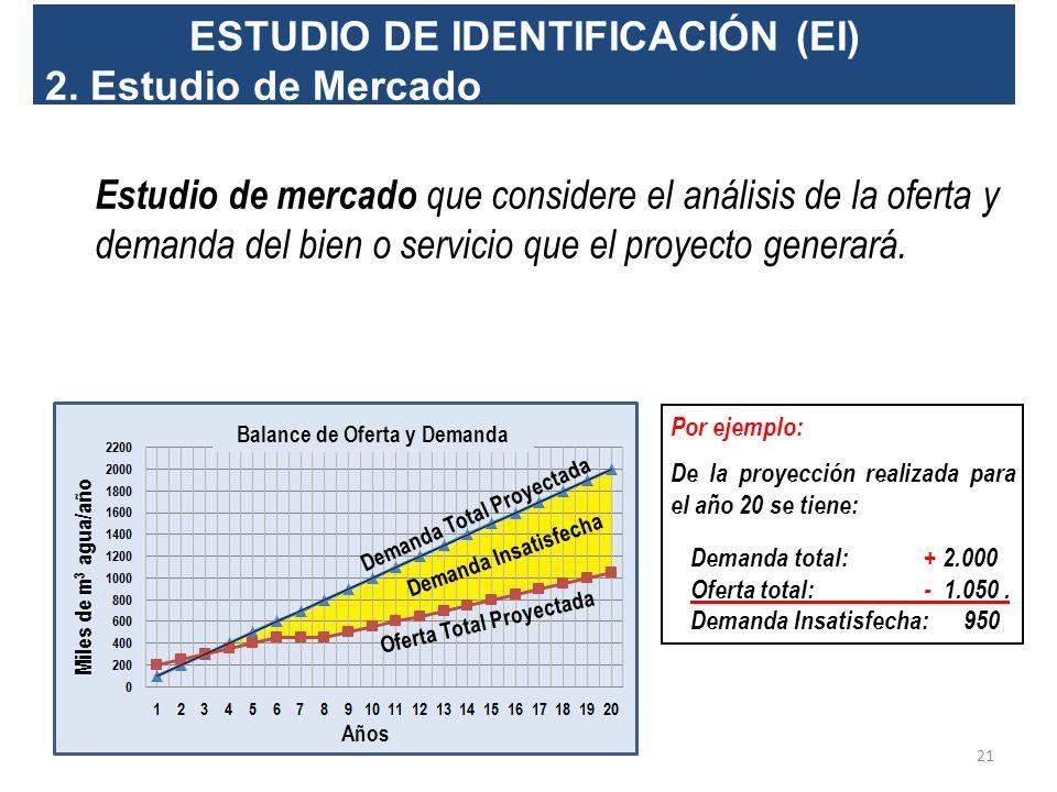 ESTUDIO DE IDENTIFICACIÓN (EI) 1. Diagnóstico 20 Problemática Estrategia Objetivos Orienta el Estudio del Proyecto Diagnóstico preliminar de la situac