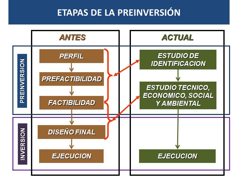 ESTUDIO DE IDENTIFICACION ESTUDIO DE IDENTIFICACIONEJECUCION DISEÑOFINAL DISEÑO FINAL PERFIL FACTIBILIDAD PREFACTIBILIDAD ESTUDIO TECNICO, ECONOMICO, SOCIAL Y AMBIENTAL ESTUDIO TECNICO, ECONOMICO, SOCIAL Y AMBIENTALINVERSION PREINVERSION EJECUCION ANTES ACTUAL ETAPAS DE LA PREINVERSIÓN 9