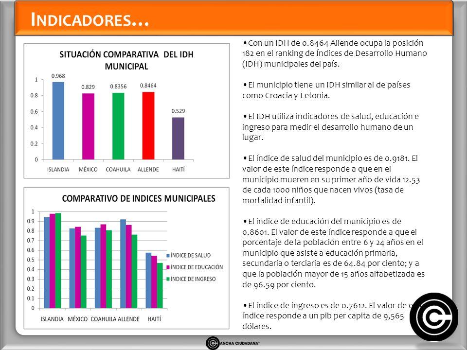 I NDICADORES … Con un IDH de 0.8464 Allende ocupa la posición 182 en el ranking de Índices de Desarrollo Humano (IDH) municipales del país.