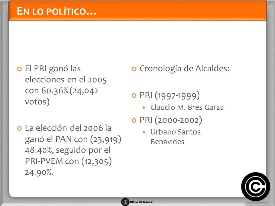 E N LO POLÍTICO … El PRI ganó las elecciones en el 2005 con 60.36% (24,042 votos) La elección del 2006 la ganó el PAN con (23,919) 48.40%, seguido por el PRI-PVEM con (12,305) 24.90%.