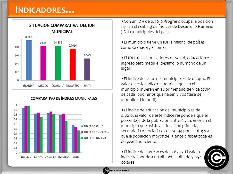 I NDICADORES … Con un IDH de 0.7616 Progreso ocupa la posición 1171 en el ranking de Índices de Desarrollo Humano (IDH) municipales del país.