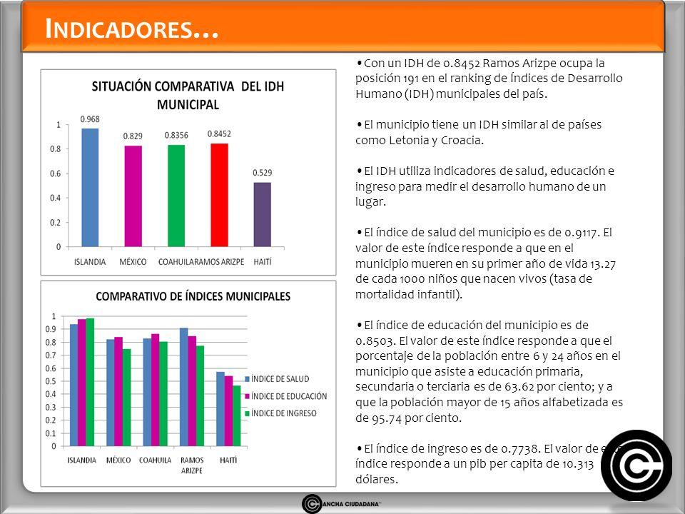 I NDICADORES … Con un IDH de 0.8452 Ramos Arizpe ocupa la posición 191 en el ranking de Índices de Desarrollo Humano (IDH) municipales del país.