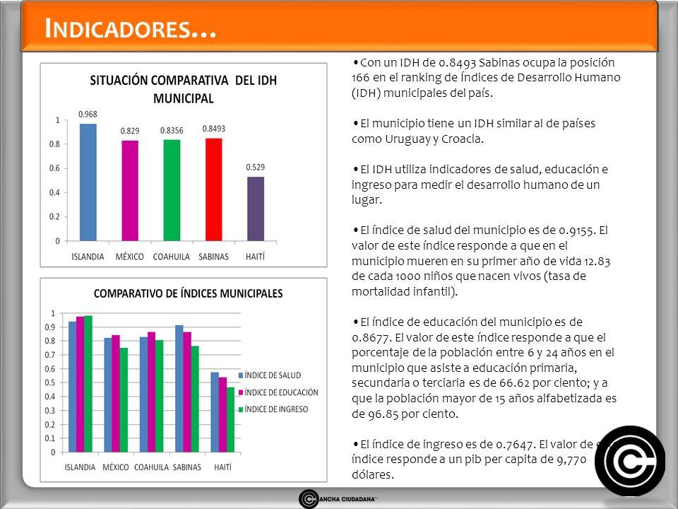 I NDICADORES … Con un IDH de 0.8493 Sabinas ocupa la posición 166 en el ranking de Índices de Desarrollo Humano (IDH) municipales del país.
