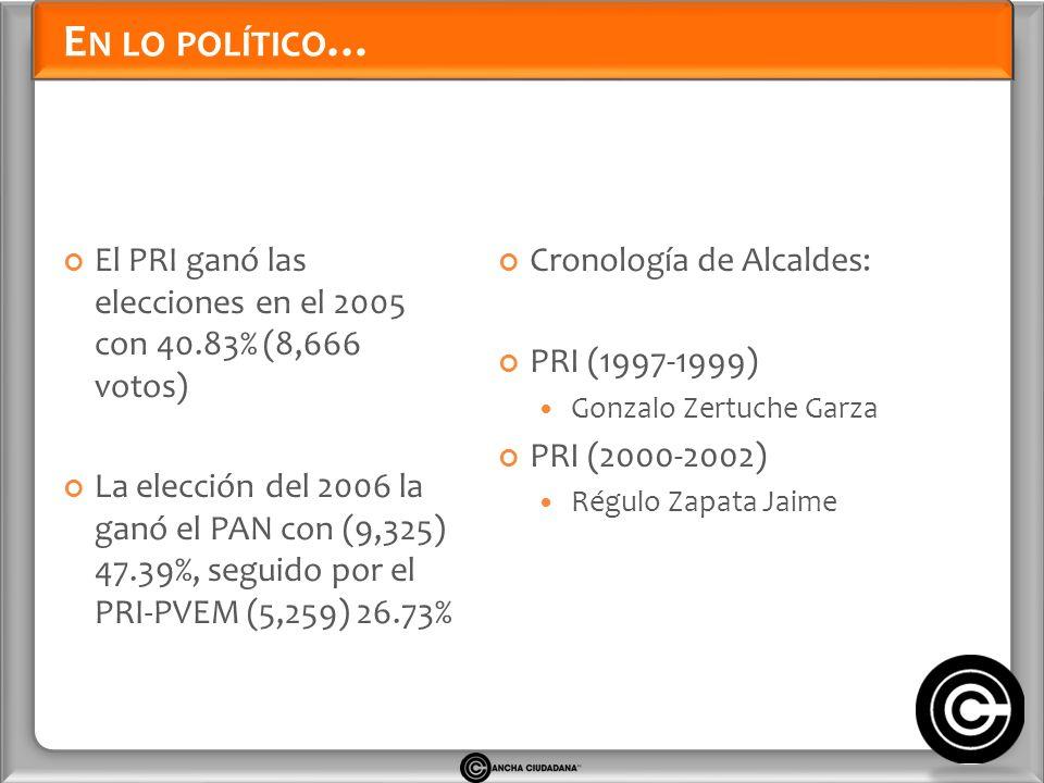 E N LO POLÍTICO … El PRI ganó las elecciones en el 2005 con 40.83% (8,666 votos) La elección del 2006 la ganó el PAN con (9,325) 47.39%, seguido por el PRI-PVEM (5,259) 26.73% Cronología de Alcaldes: PRI (1997-1999) Gonzalo Zertuche Garza PRI (2000-2002) Régulo Zapata Jaime