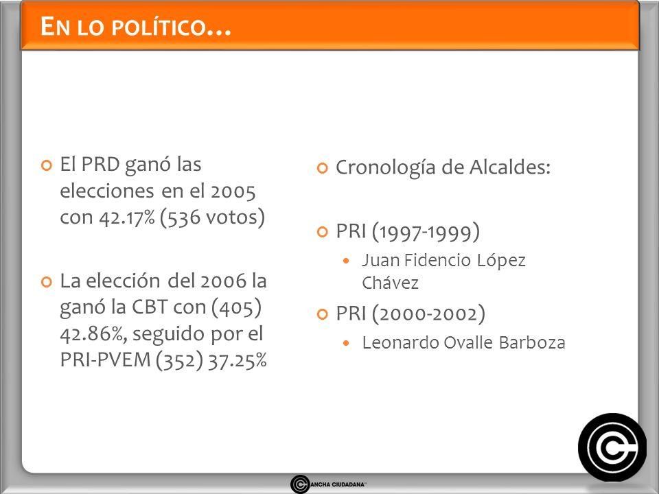 E N LO POLÍTICO … El PRD ganó las elecciones en el 2005 con 42.17% (536 votos) La elección del 2006 la ganó la CBT con (405) 42.86%, seguido por el PRI-PVEM (352) 37.25% Cronología de Alcaldes: PRI (1997-1999) Juan Fidencio López Chávez PRI (2000-2002) Leonardo Ovalle Barboza