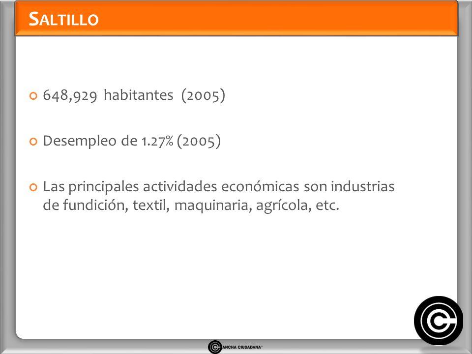 S ALTILLO 648,929 habitantes (2005) Desempleo de 1.27% (2005) Las principales actividades económicas son industrias de fundición, textil, maquinaria, agrícola, etc.
