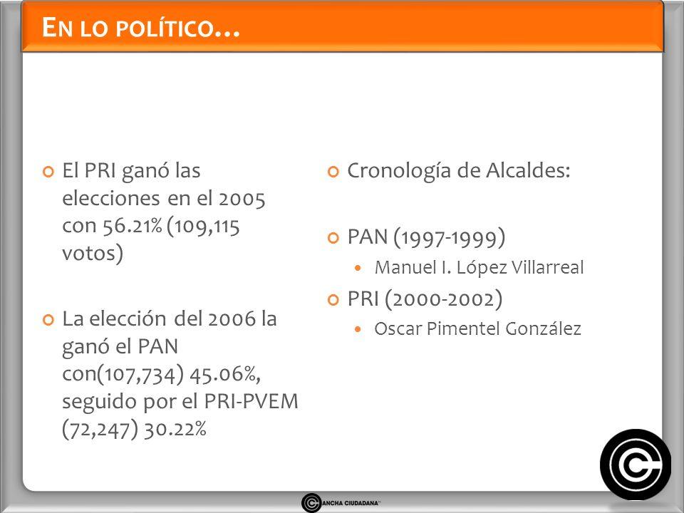 E N LO POLÍTICO … El PRI ganó las elecciones en el 2005 con 56.21% (109,115 votos) La elección del 2006 la ganó el PAN con(107,734) 45.06%, seguido por el PRI-PVEM (72,247) 30.22% Cronología de Alcaldes: PAN (1997-1999) Manuel I.