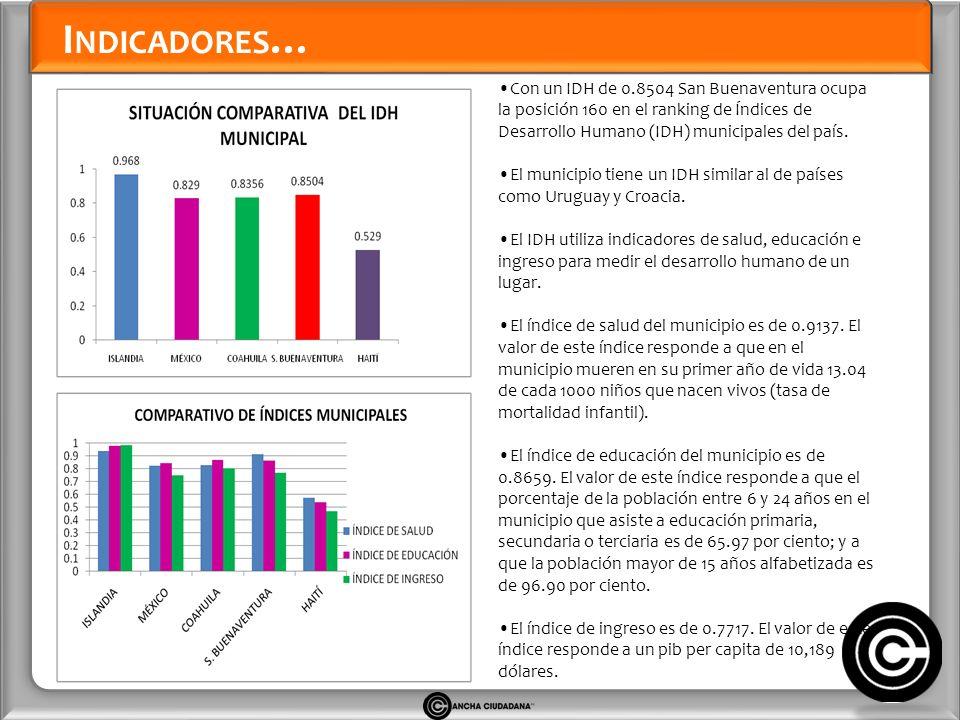 I NDICADORES … Con un IDH de 0.8504 San Buenaventura ocupa la posición 160 en el ranking de Índices de Desarrollo Humano (IDH) municipales del país.