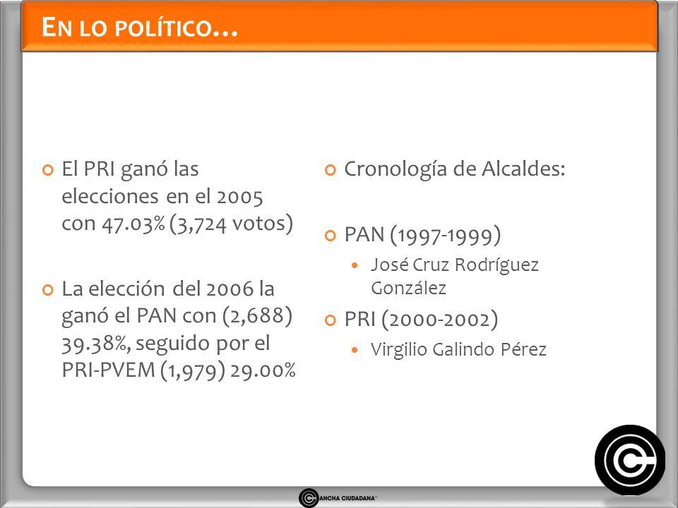 E N LO POLÍTICO … El PRI ganó las elecciones en el 2005 con 47.03% (3,724 votos) La elección del 2006 la ganó el PAN con (2,688) 39.38%, seguido por el PRI-PVEM (1,979) 29.00% Cronología de Alcaldes: PAN (1997-1999) José Cruz Rodríguez González PRI (2000-2002) Virgilio Galindo Pérez