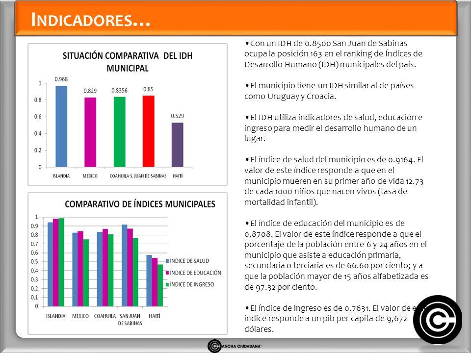 I NDICADORES … Con un IDH de 0.8500 San Juan de Sabinas ocupa la posición 163 en el ranking de Índices de Desarrollo Humano (IDH) municipales del país.