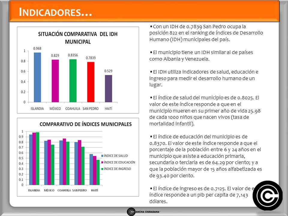 I NDICADORES … Con un IDH de 0.7839 San Pedro ocupa la posición 822 en el ranking de Índices de Desarrollo Humano (IDH) municipales del país.