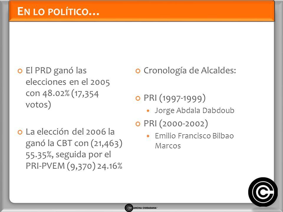 E N LO POLÍTICO … El PRD ganó las elecciones en el 2005 con 48.02% (17,354 votos) La elección del 2006 la ganó la CBT con (21,463) 55.35%, seguida por el PRI-PVEM (9,370) 24.16% Cronología de Alcaldes: PRI (1997-1999) Jorge Abdala Dabdoub PRI (2000-2002) Emilio Francisco Bilbao Marcos