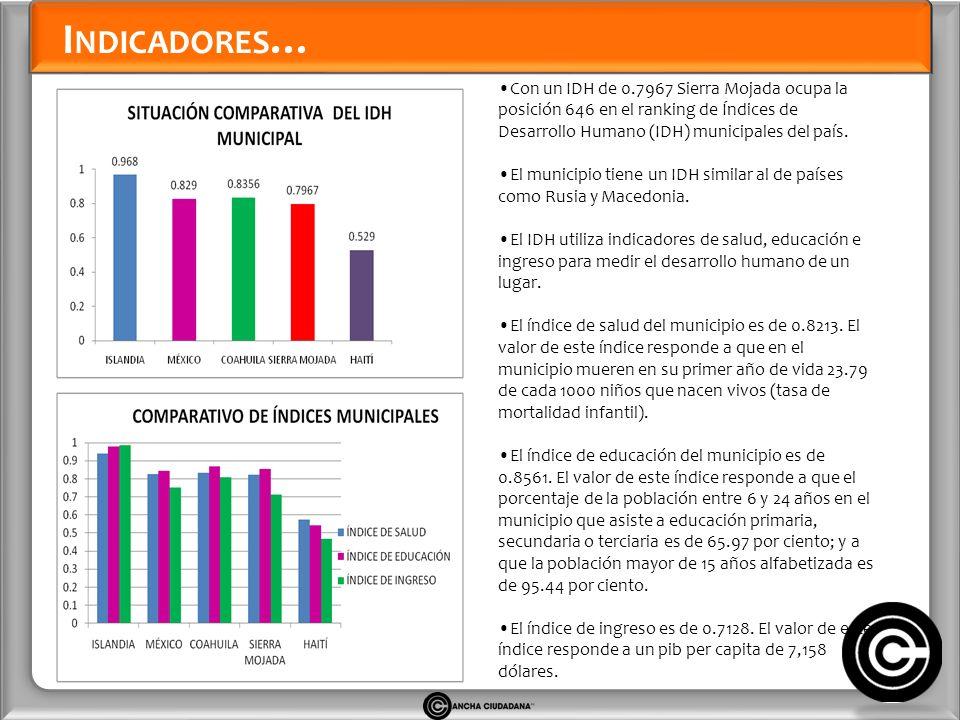 I NDICADORES … Con un IDH de 0.7967 Sierra Mojada ocupa la posición 646 en el ranking de Índices de Desarrollo Humano (IDH) municipales del país.