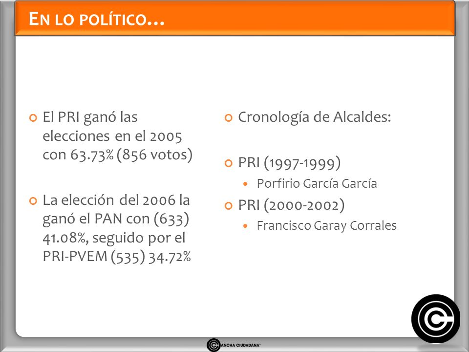 E N LO POLÍTICO … El PRI ganó las elecciones en el 2005 con 63.73% (856 votos) La elección del 2006 la ganó el PAN con (633) 41.08%, seguido por el PRI-PVEM (535) 34.72% Cronología de Alcaldes: PRI (1997-1999) Porfirio García García PRI (2000-2002) Francisco Garay Corrales